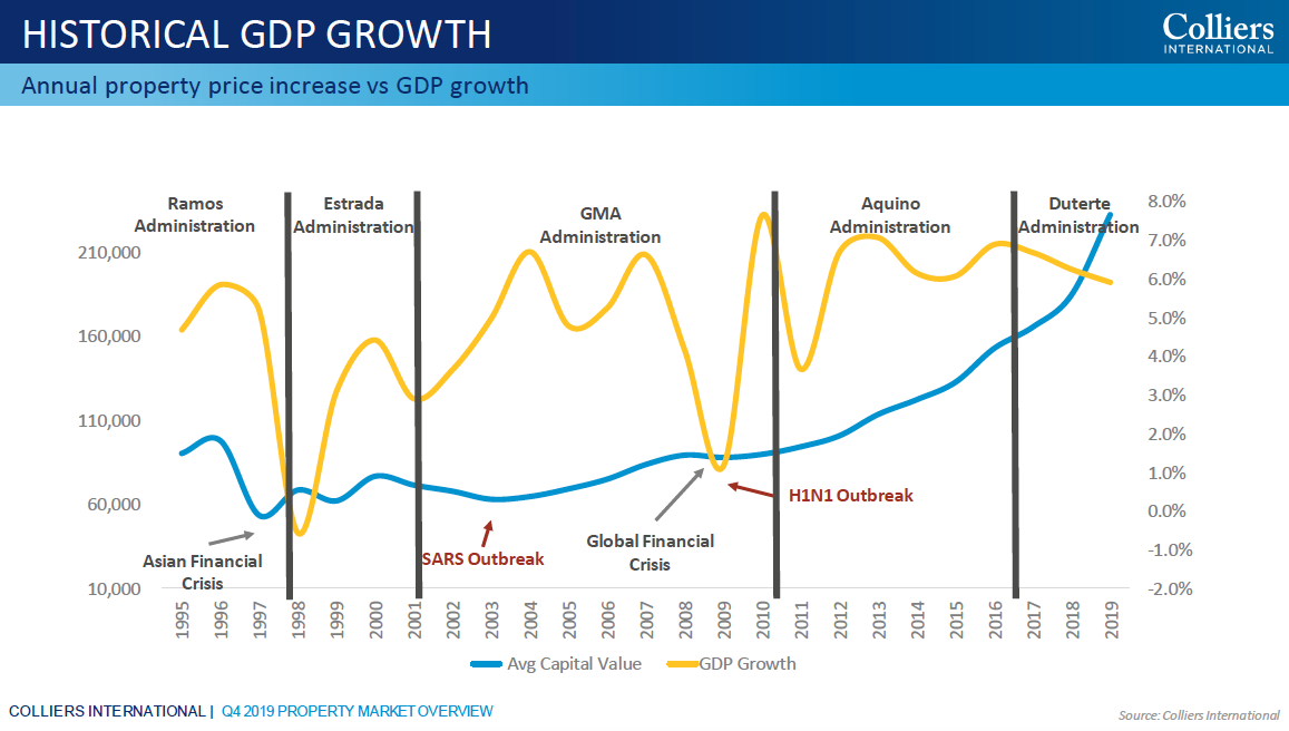 Historical GDP Growth